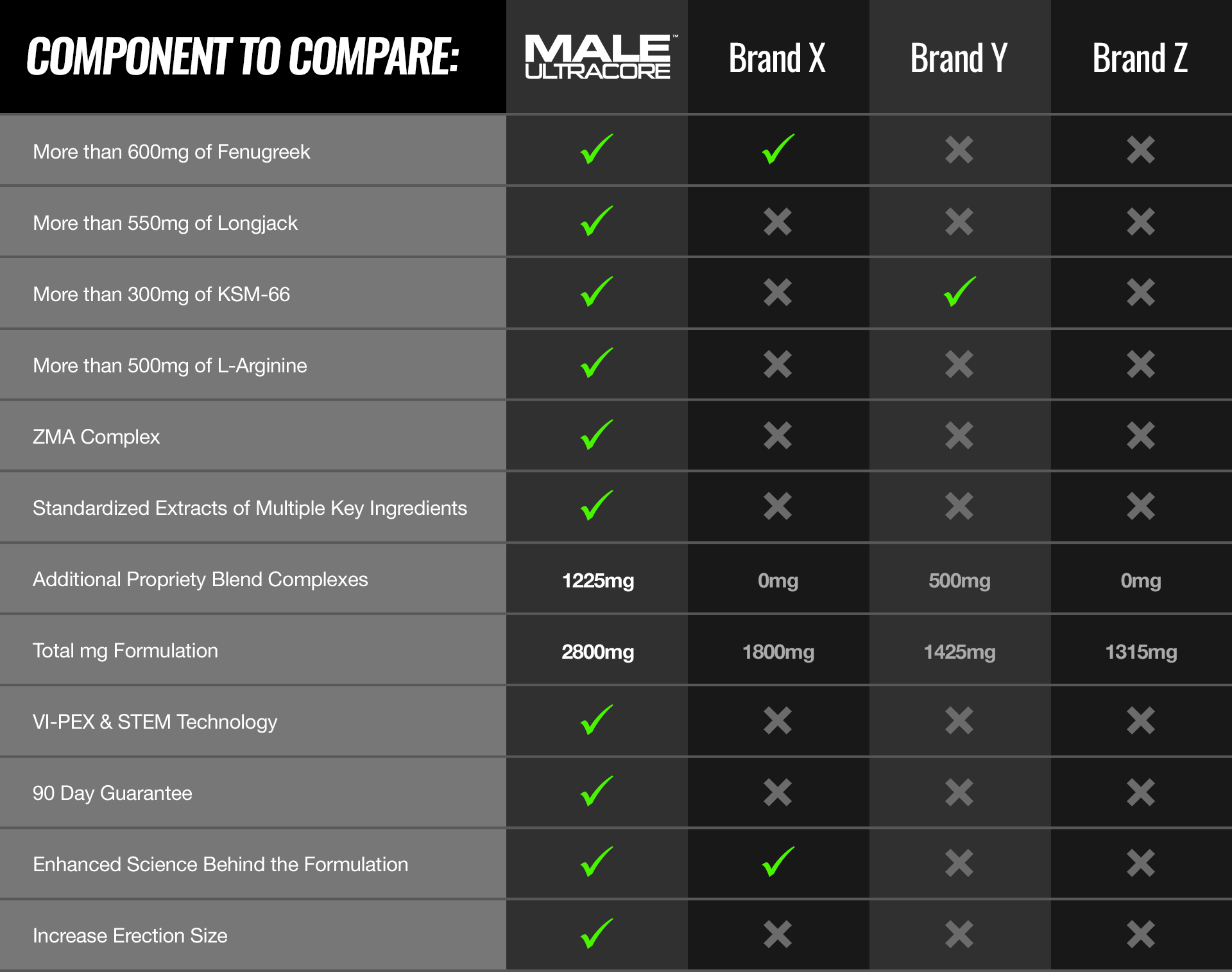 Compare Male UltraCore To Other Testosterone Supplements